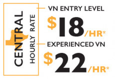 Entry-level VN hourly rate