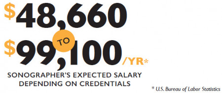 Expected sonographer's salary depending on credentials is $48,660 - $99,100 per year